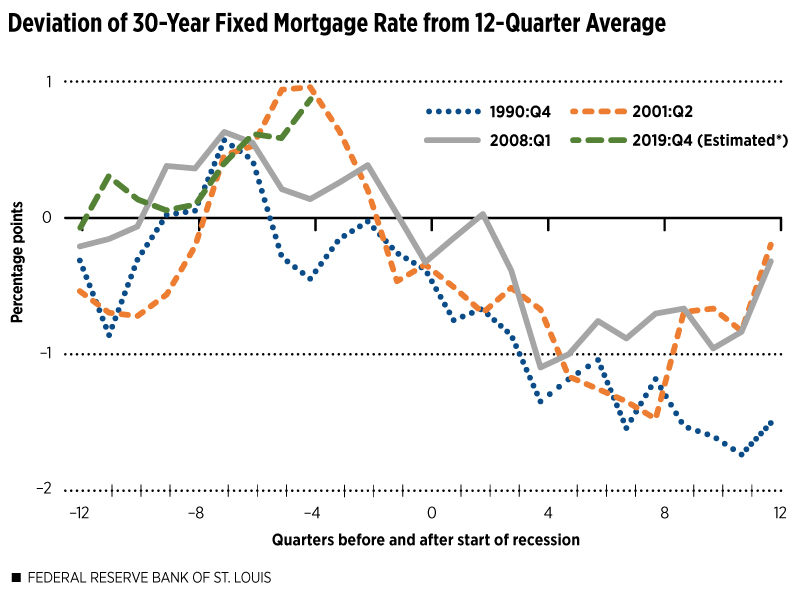 Historical 30 year mortgage rates recession indicator