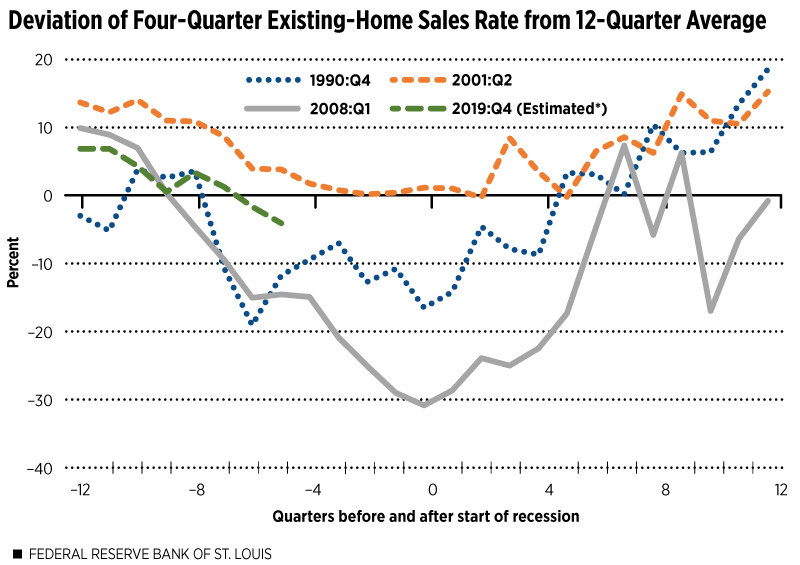 Existing Home Sales Graph